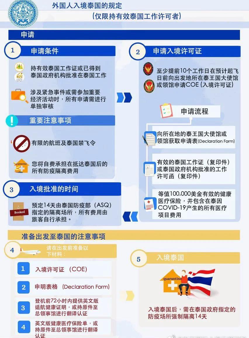 泰國發布外籍人士入境泰國新規 亞洲文旅網 Asia Culture Tours Satellite Tv